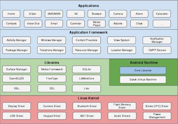 Cấu trúc Android