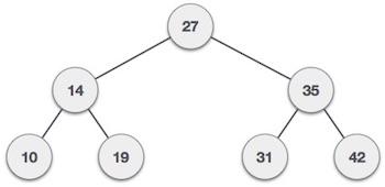 Cây tìm kiếm nhị phân (Binary Search Tree)