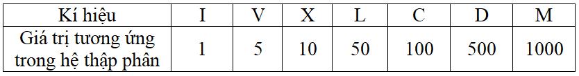 Tổng hợp kiến thức, công thức Toán lớp 6 Chương 1 Số học chi tiết nhất