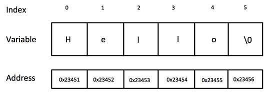 Biểu diễn chuỗi trong C/C++