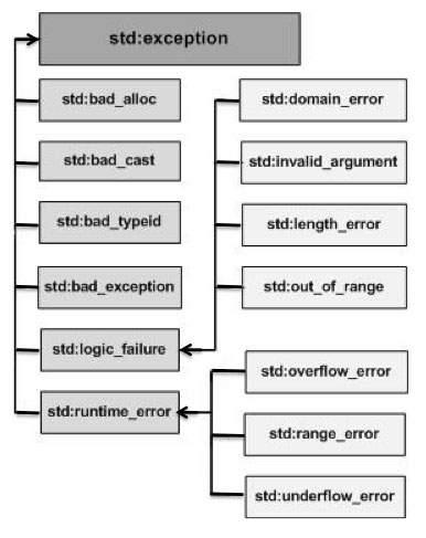 [Tự học lập trình c/c++] Vấn đề xử lý ngoại lệ
