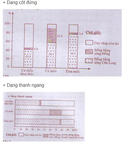 Câu 1 SGK Địa lý 9 trang 134 Vẽ biểu đồ