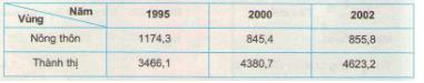 Câu 3 SGK Địa lý 9 trang 116
