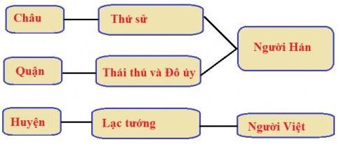 Lý thuyết, Trắc nghiệm Lịch Sử 6 Bài 17: Cuộc khởi nghĩa Hai Bà Trưng (năm 40) | Lý thuyết và trắc nghiệm Lịch Sử 6 chọn lọc có đáp án