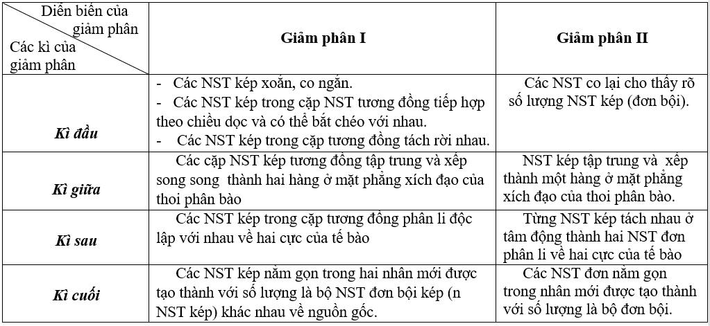 Giải bài 1 trang 33 sgk Sinh 9   Để học tốt Sinh 9
