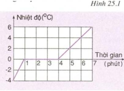 Giải bài tập Vật Lý 6 | Để học tốt Vật Lý 6