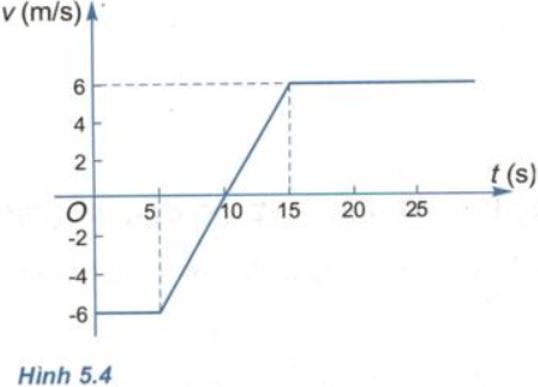 Để học tốt Vật Lý 10 nâng cao | Giải bài tập Vật Lý 10 nâng cao