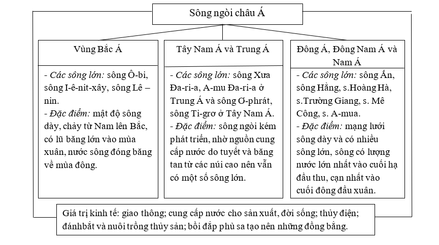 Bài 3: Sông ngòi và cảnh quan châu Á - We study