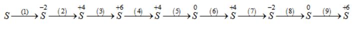 Giải sách bài tập Hóa học 10 | Giải sbt Hóa học 10