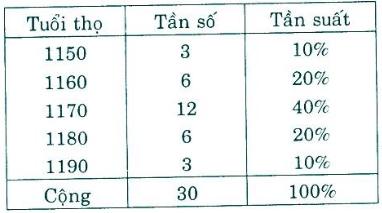 Giải bài 1 trang 113 SGK Đại Số 10 | Giải toán lớp 10