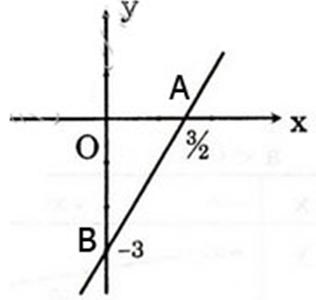 Giải bài 1 trang 41 sgk Đại số 10   Để học tốt Toán 10