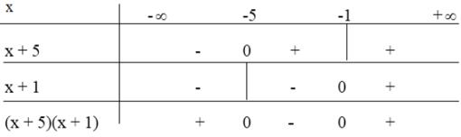 Giải bài 3 trang 94 SGK Đại Số 10 | Giải toán lớp 10
