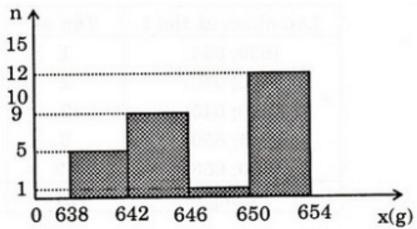 Giải bài 4 trang 129 SGK Đại Số 10 | Giải toán lớp 10
