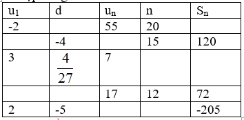 Giải bài tập Đại số 11 | Để học tốt Toán 11