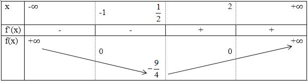 Giải bài 1 trang 121 sgk Giải tích 12 | Để học tốt Toán 12