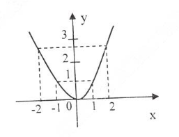Giải bài tập Giải tích 12 | Để học tốt Toán 12