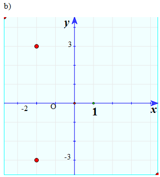 Giải bài tập Toán 12 | Giải Toán lớp 12