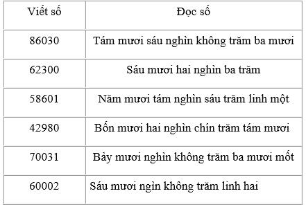 Giải bài 1 trang 143 sgk Toán 3 | Để học tốt Toán 3