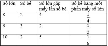 Giải bài 1 trang 61 sgk Toán 3 | Để học tốt Toán 3
