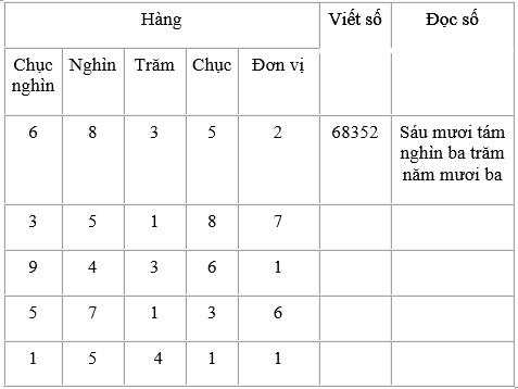 Giải bài 2 trang 141 sgk Toán 3 | Để học tốt Toán 3