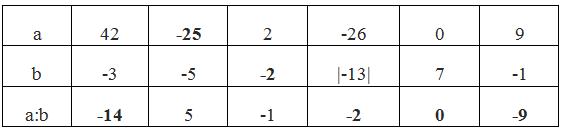 Giải bài 105 trang 97 SGK Toán 6 Tập 1 | Giải toán lớp 6