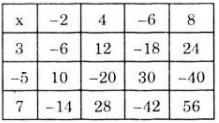 Giải bài 120 trang 100 SGK Toán 6 Tập 1 | Giải toán lớp 6