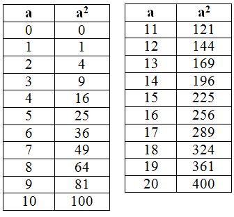 Giải bài 58 trang 28 SGK Toán 6 Tập 1 | Giải toán lớp 6