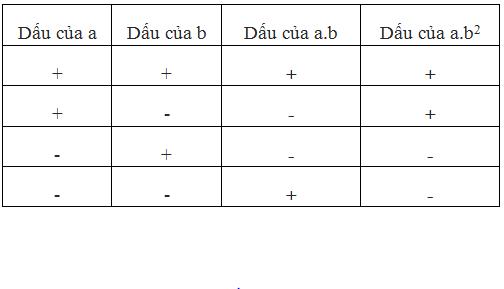 Giải bài 84 trang 92 SGK Toán 6 Tập 1 | Giải toán lớp 6