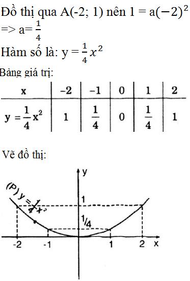 Giải bài 13 trang 133 SGK Toán 9 Tập 2   Giải toán lớp 9