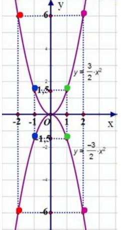 Giải bài 4 trang 36 SGK Toán 9 Tập 2 | Giải toán lớp 9