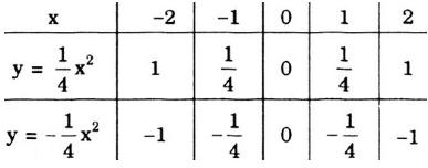 Giải bài 54 trang 63 SGK Toán 9 Tập 2   Giải toán lớp 9