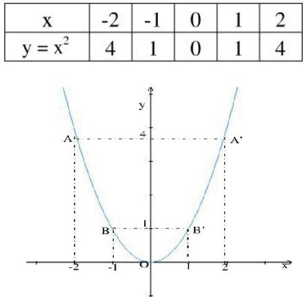Giải bài 6 trang 38 SGK Toán 9 Tập 2 | Giải toán lớp 9