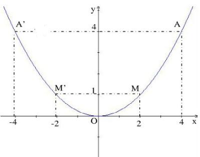 Giải bài 7 trang 38 SGK Toán 9 Tập 2 | Giải toán lớp 9
