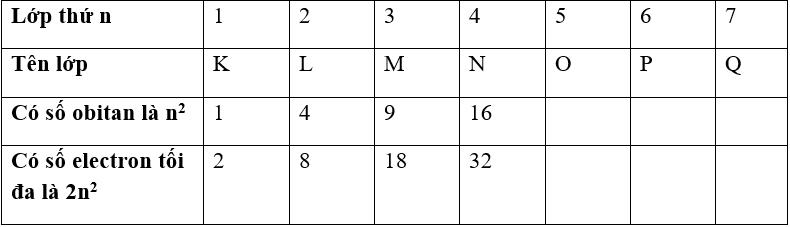 Lý thuyết và bài tập kiểm tra hóa 10 chương 1