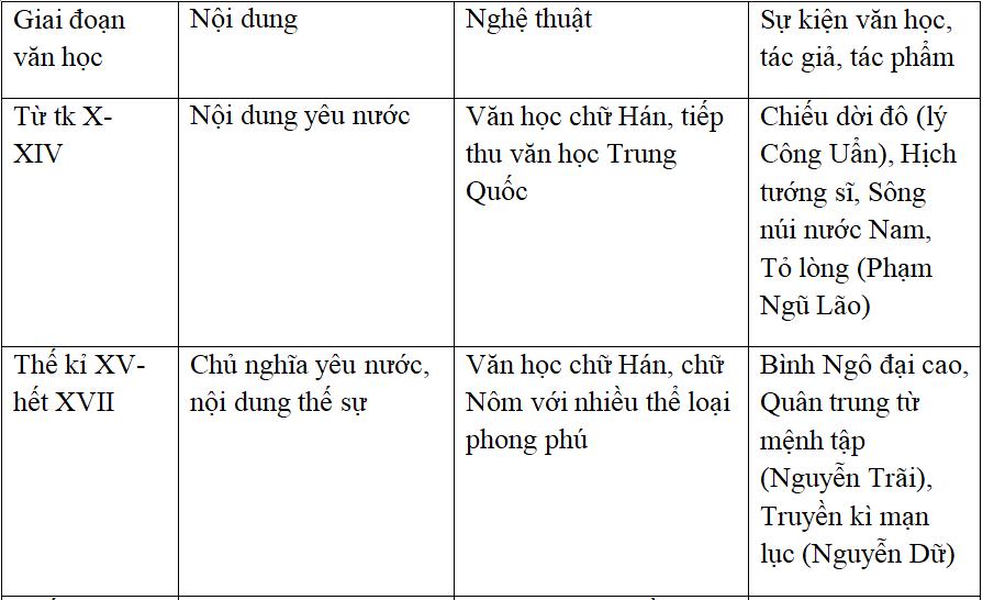 Khái quát văn học Việt Nam thời trung đại