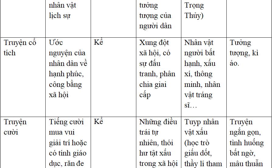 Ôn tập văn học dân gian Việt Nam