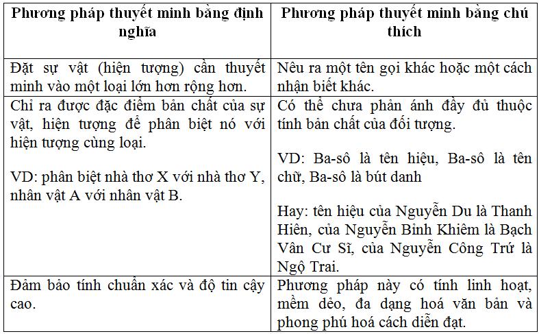 Soạn bài Phương pháp thuyết minh | Soạn văn 10 hay nhất tại VietJack