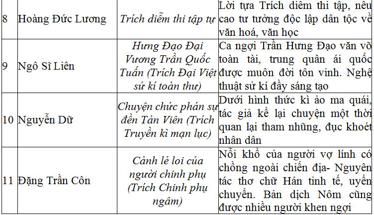 Soạn bài Tổng kết phần văn học   Soạn văn 10 hay nhất tại VietJack