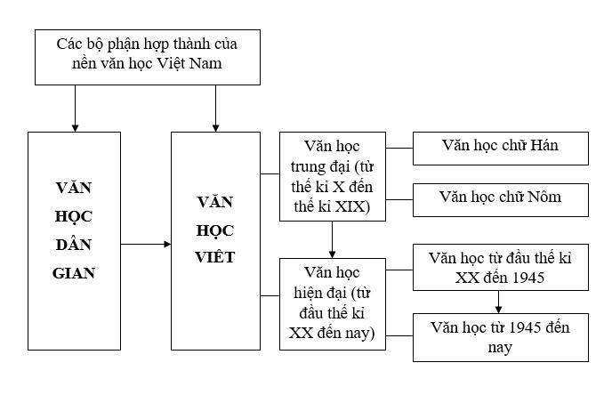 Tổng quan văn học Việt Nam