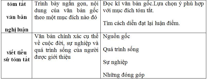 Soạn bài: Ôn tập phần làm văn lớp 11 học kì 2 | Soạn văn 11 hay nhất tại VietJack