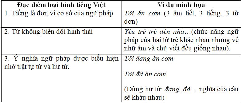 Soạn bài: Ôn tập phần tiếng Việt lớp 11 học kì 2   Soạn văn 11 hay nhất tại VietJack