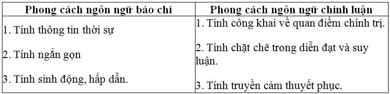Soạn bài: Ôn tập phần tiếng Việt lớp 11 học kì 2 | Soạn văn 11 hay nhất tại VietJack