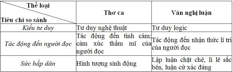 Soạn bài: Ôn tập phần văn học (Học kì 2) | Soạn văn 11 hay nhất tại VietJack