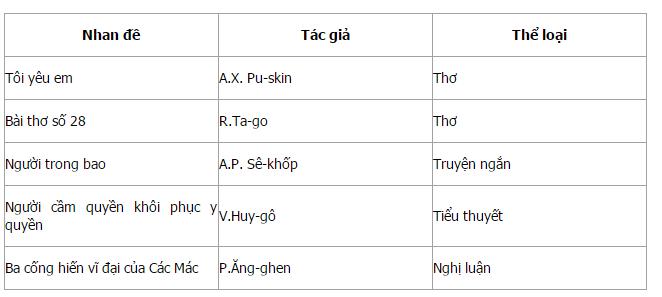 Soạn bài: Ôn tập phần văn học (Học kì 2)   Soạn văn 11 hay nhất tại VietJack