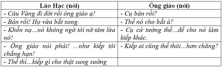 Soạn bài: Tổng kết phần tiếng Việt: hoạt động giao tiếp bằng ngôn ngữ   Soạn văn 12   Soạn bài lớp 12
