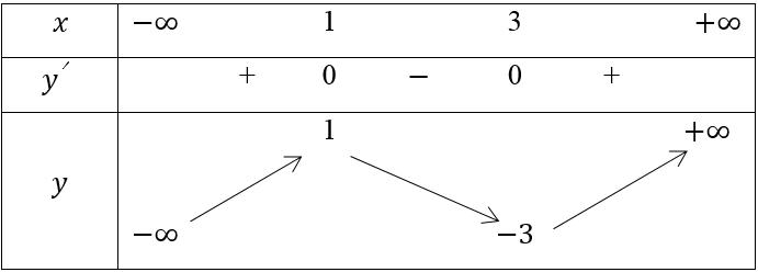 Toán lớp 12 | Chuyên đề: Lý thuyết - Bài tập có đáp án