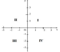 Lý thuyết: Mặt phẳng tọa độ - Lý thuyết Toán lớp 7 đầy đủ nhất