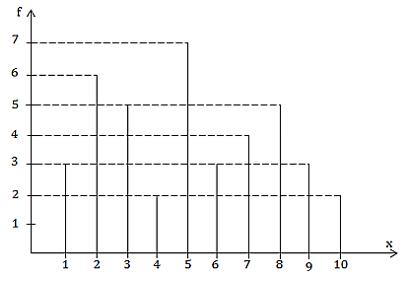 Trắc nghiệm: Biểu đồ - Bài tập Toán lớp 7 chọn lọc có đáp án, lời giải chi tiết