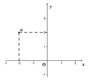 Trắc nghiệm: Hàm số. Mặt phẳng tọa độ - Bài tập Toán lớp 7 chọn lọc có đáp án, lời giải chi tiết