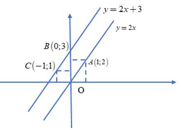 Lý thuyết: Đồ thị của hàm số y = ax + b - Lý thuyết Toán lớp 9 đầy đủ nhất